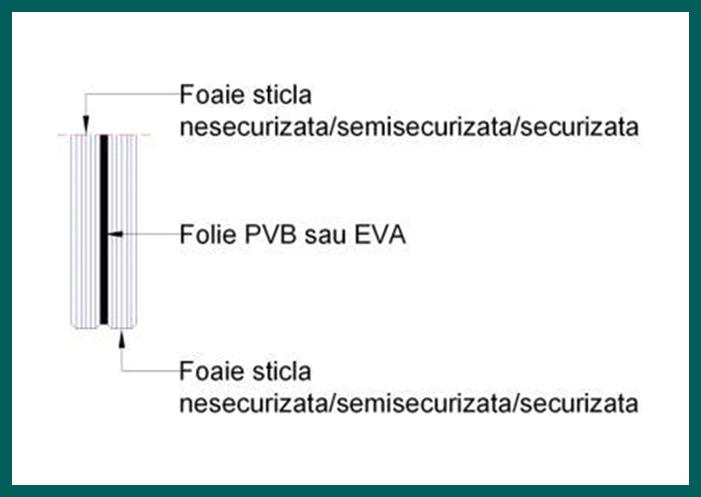 Folie PVB sau EVA